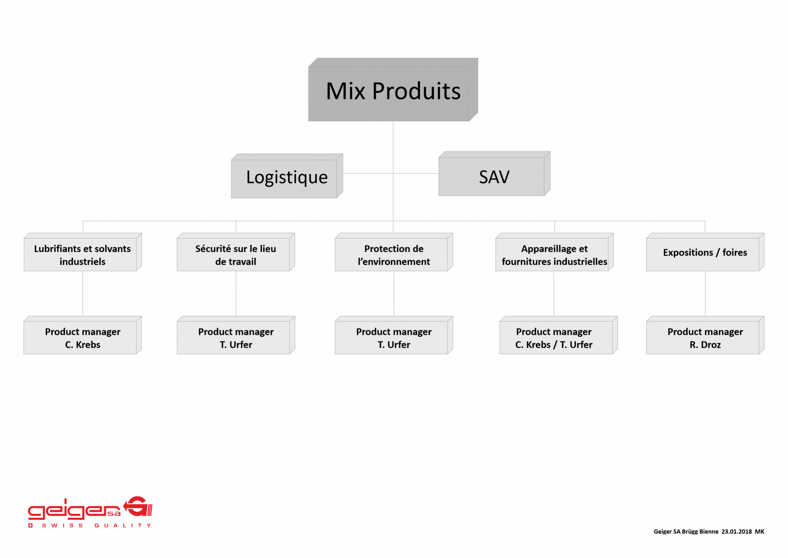 Mix Produits